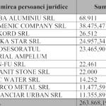Top 10 contribuabili la bugetul local al orașului Zlatna